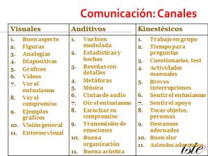 canales visual auditivo kinestesico