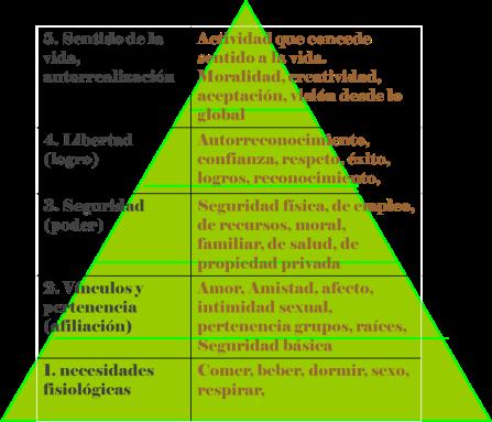 pirámide Maslow