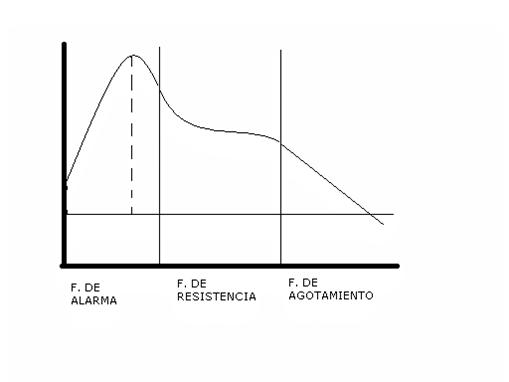 gráfica fases del estres