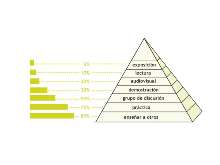 nivel implicación personal en el aprendizaje